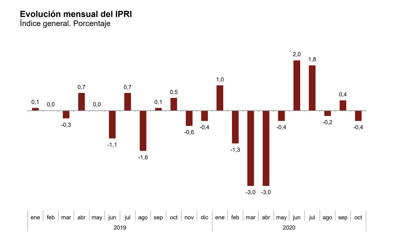 La variación anual del Índice de Precios Industriales disminuye ocho décimas, hasta el –4,1% 3
