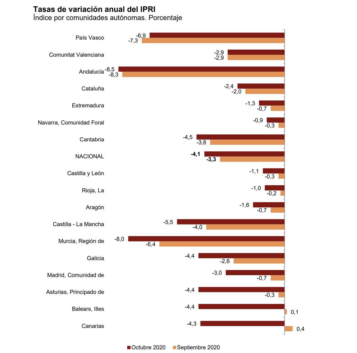 La variación anual del Índice de Precios Industriales disminuye ocho décimas, hasta el –4,1% 5