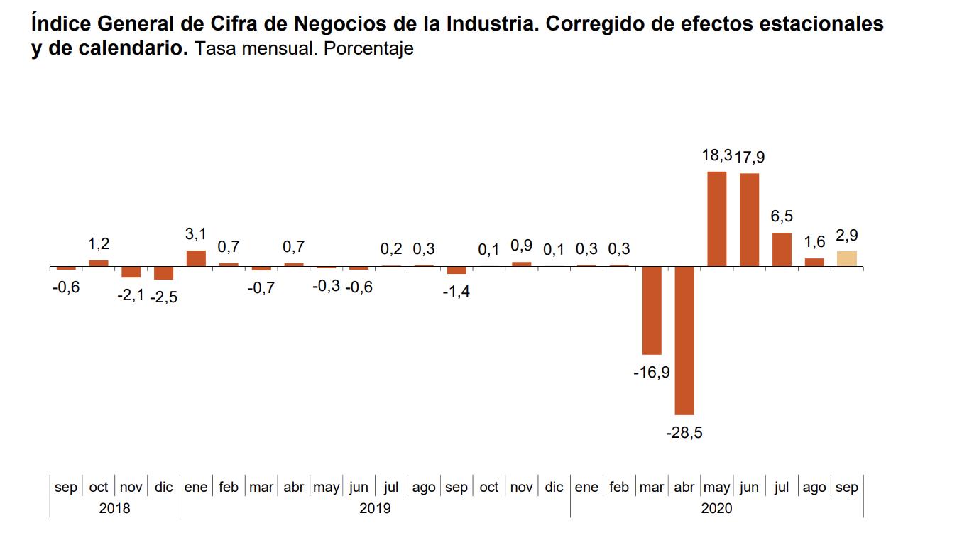 La variación mensual del Índice General de Cifras de Negocios en la Industria1 es del 2,9% si se eliminan los efectos estacionales y de calendario 1