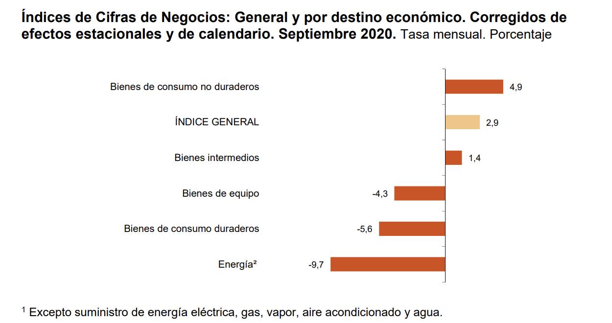 La variación mensual del Índice General de Cifras de Negocios en la Industria1 es del 2,9% si se eliminan los efectos estacionales y de calendario 2