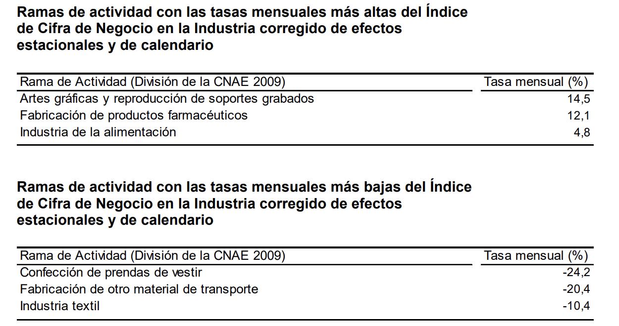 La variación mensual del Índice General de Cifras de Negocios en la Industria1 es del 2,9% si se eliminan los efectos estacionales y de calendario 3