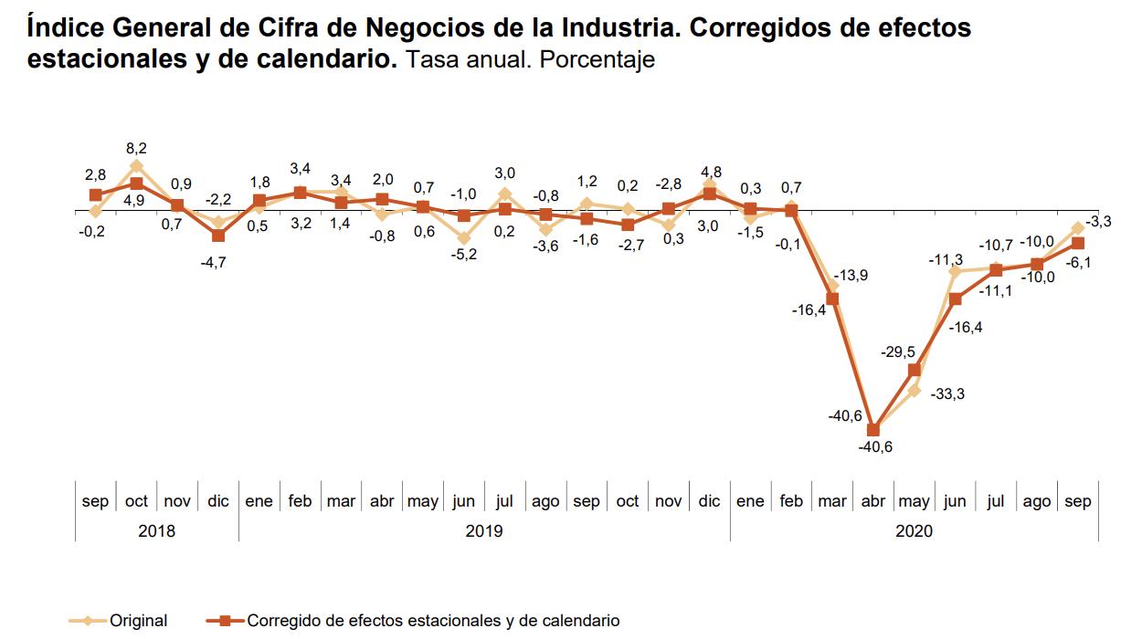 La variación mensual del Índice General de Cifras de Negocios en la Industria1 es del 2,9% si se eliminan los efectos estacionales y de calendario 4