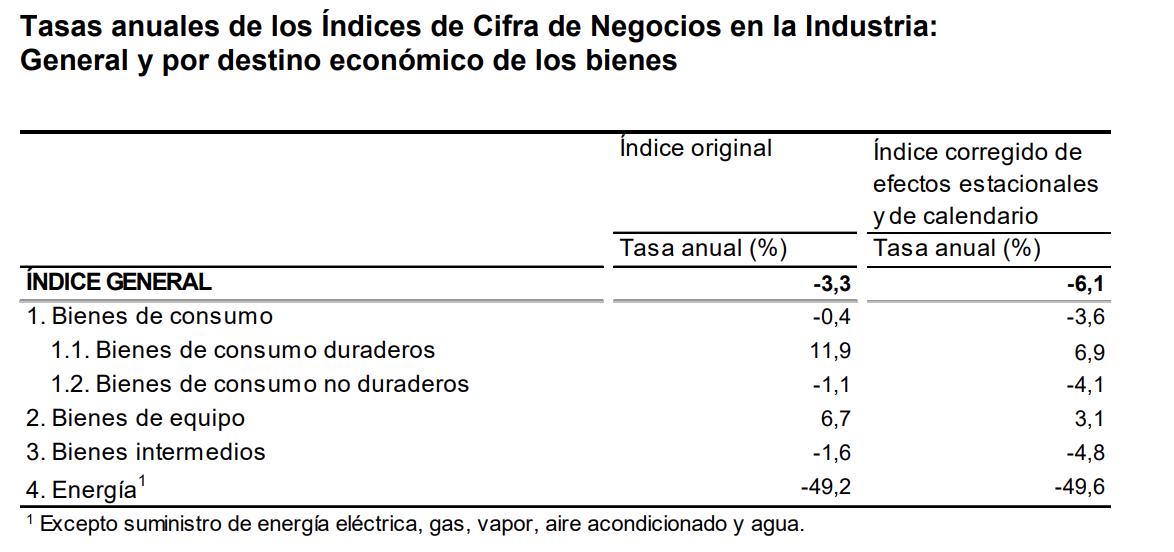 La variación mensual del Índice General de Cifras de Negocios en la Industria1 es del 2,9% si se eliminan los efectos estacionales y de calendario 5
