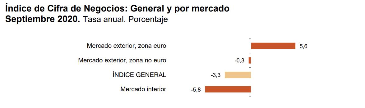 La variación mensual del Índice General de Cifras de Negocios en la Industria1 es del 2,9% si se eliminan los efectos estacionales y de calendario 6