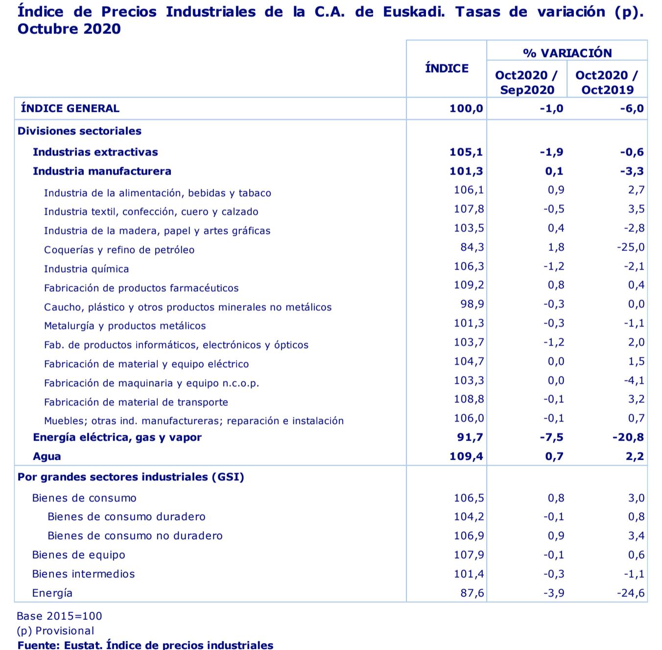 Los precios industriales de País Vasco descienden un 1,0% en el mes de octubre de 2020 en relación al mes anterior 2
