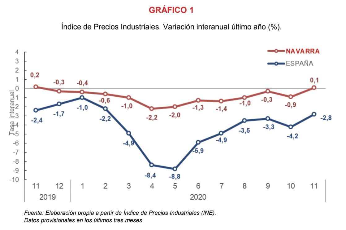 El Índice de Precios Industriales registra una variación interanual del 0,1%