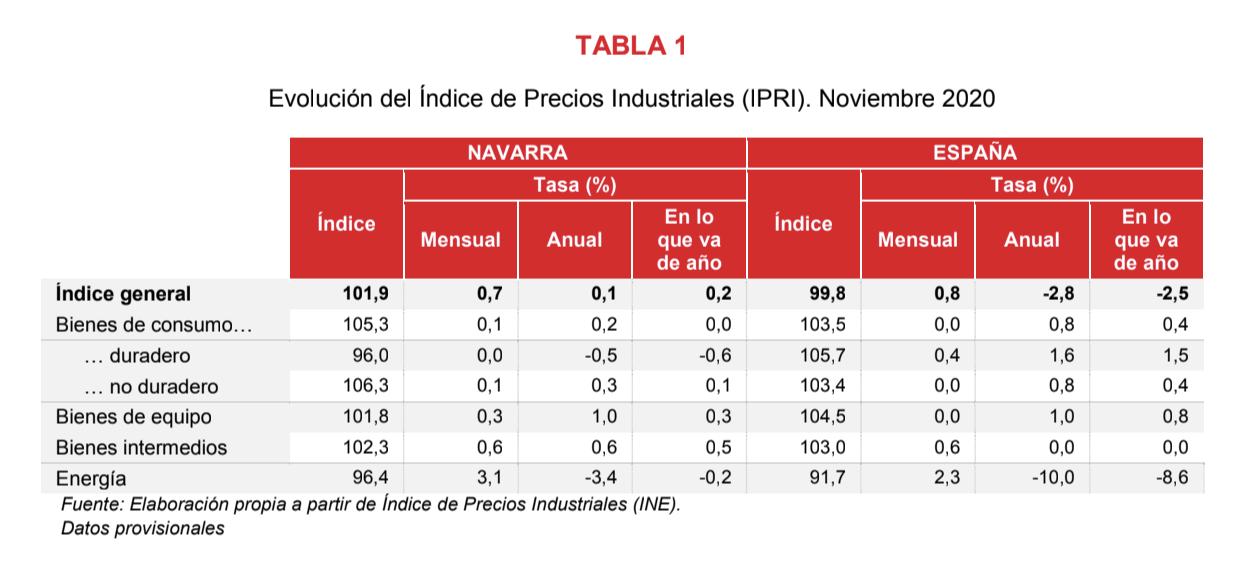 El Índice de Precios Industriales registra una variación interanual del 0,1% 2