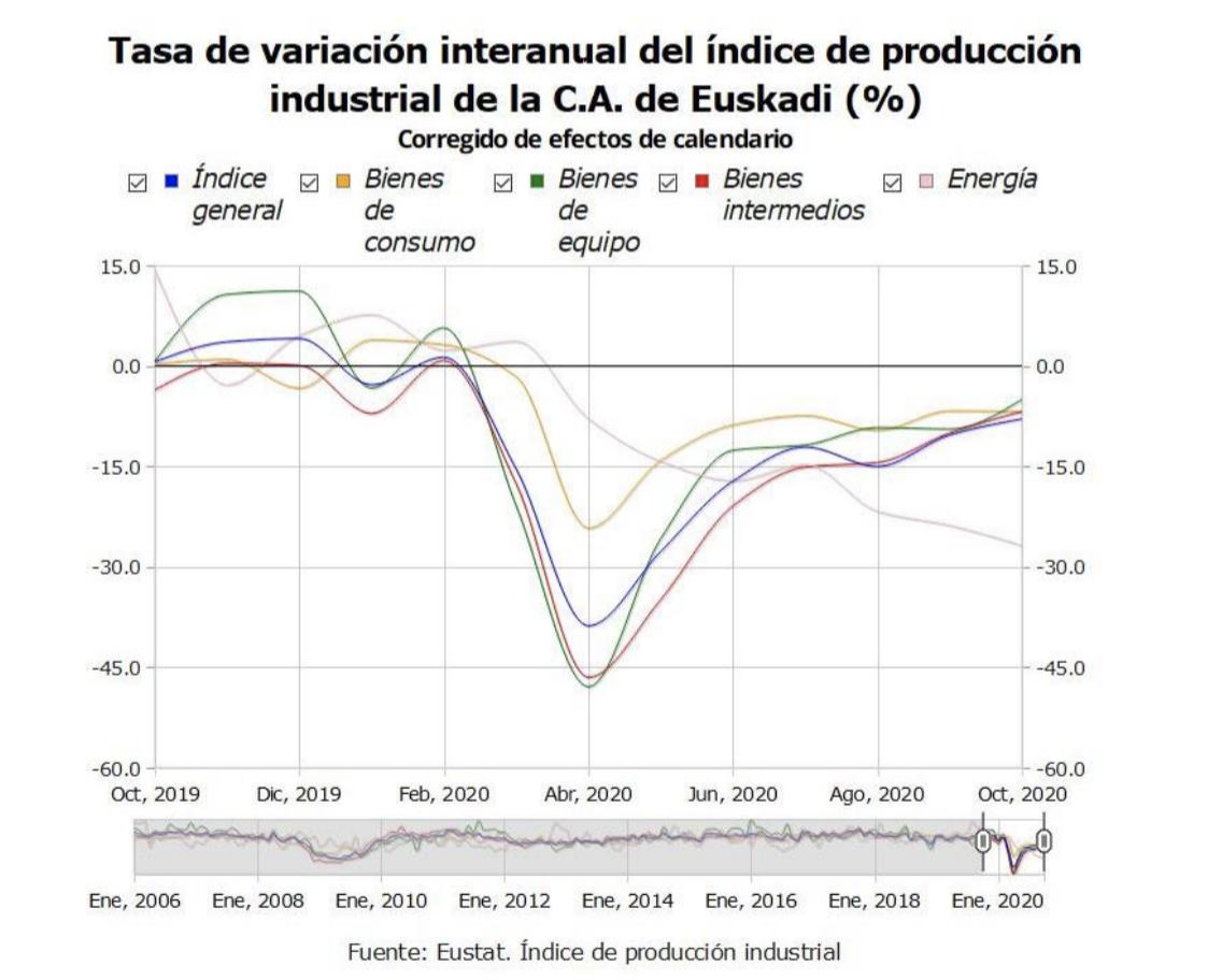 La actividad industrial de País Vasco desciende un 7,9% en octubre de 2020 1