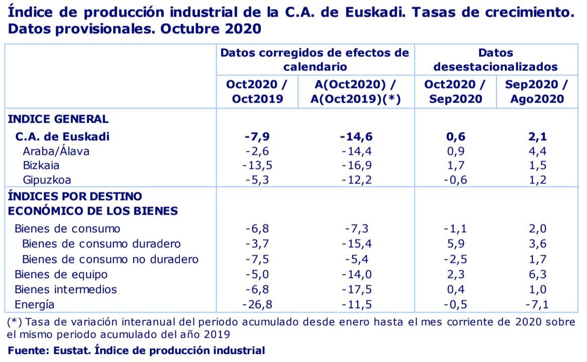 La actividad industrial de País Vasco desciende un 7,9% en octubre de 2020 2