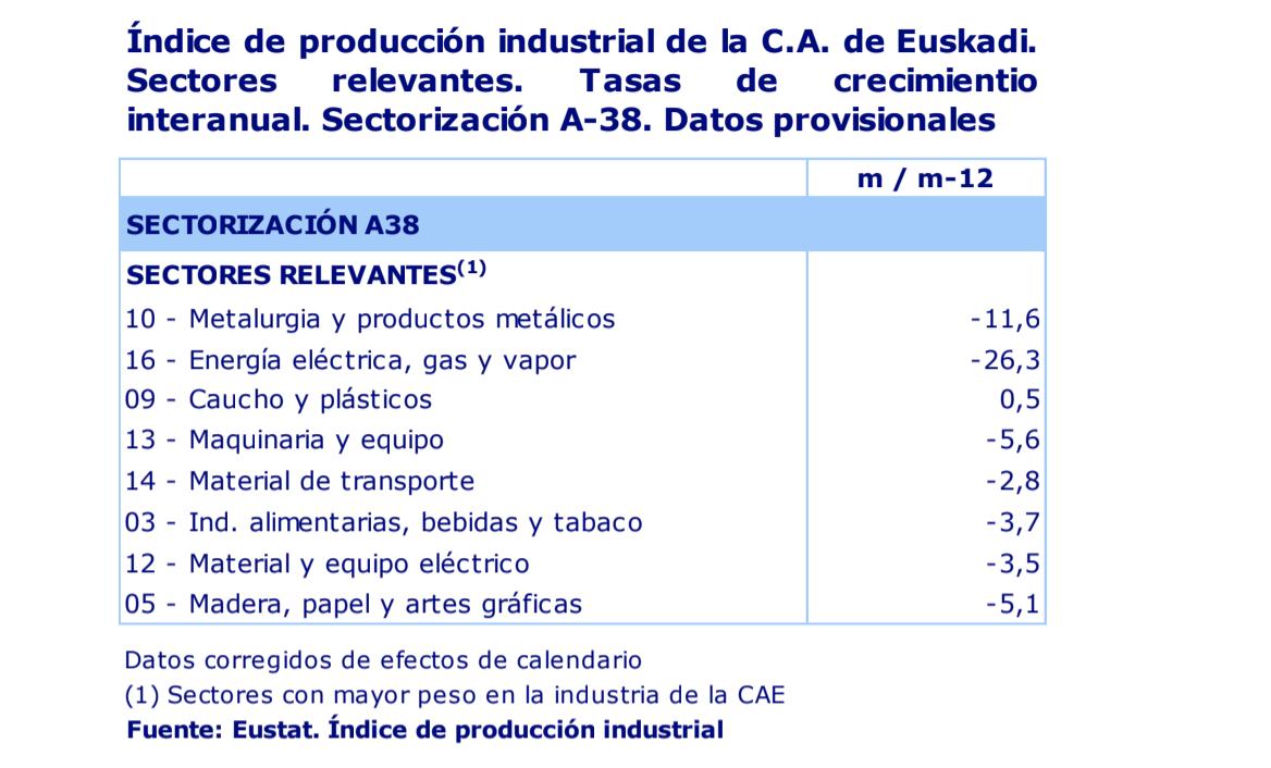 La actividad industrial de País Vasco desciende un 7,9% en octubre de 2020 3
