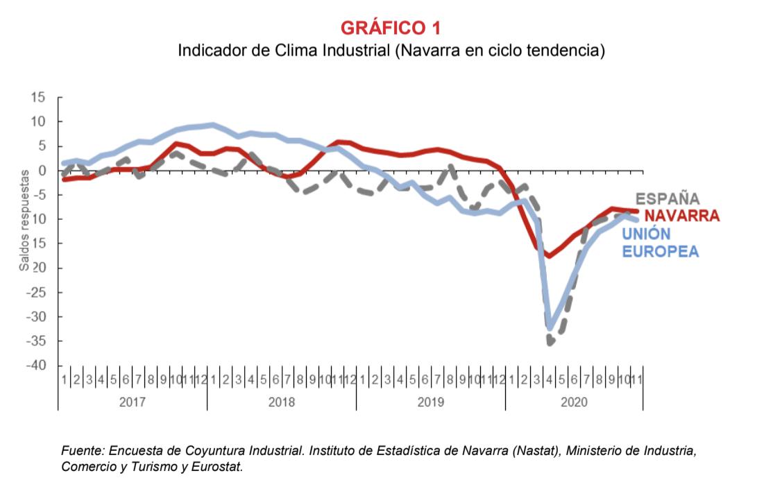 La confianza empresarial sobre la recuperación de la actividad industrial de Navarra se ralentiza en noviembre 1