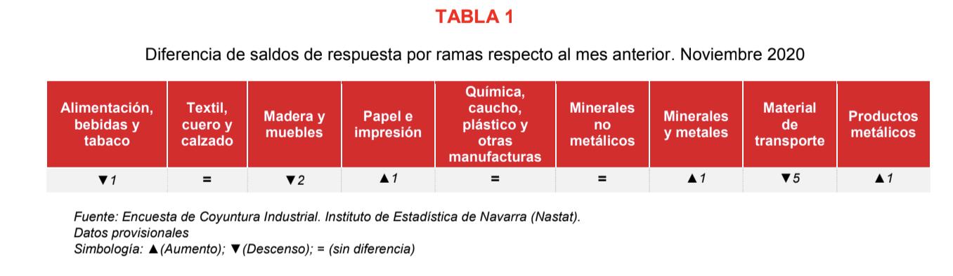 La confianza empresarial sobre la recuperación de la actividad industrial de Navarra se ralentiza en noviembre 2