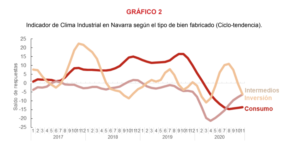 La confianza empresarial sobre la recuperación de la actividad industrial de Navarra se ralentiza en noviembre 3