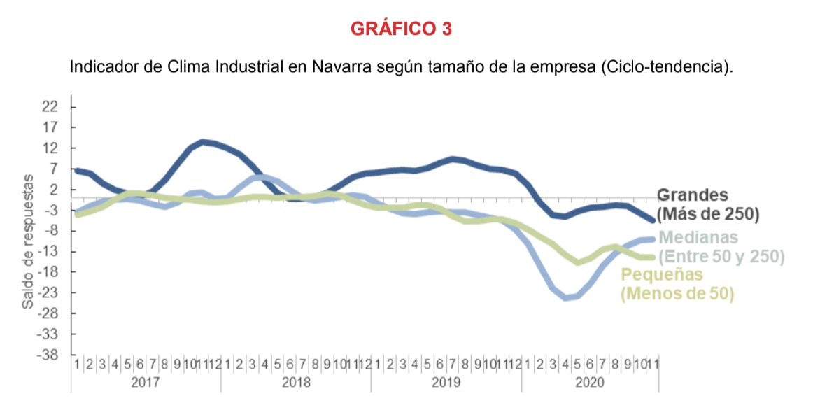 La confianza empresarial sobre la recuperación de la actividad industrial de Navarra se ralentiza en noviembre 4
