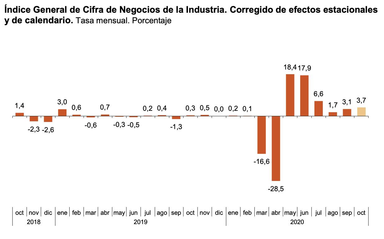 La variación mensual del Índice General de Cifras de Negocios en la Industria es del 3,7% si se eliminan los efectos estacionales y de calendario 1