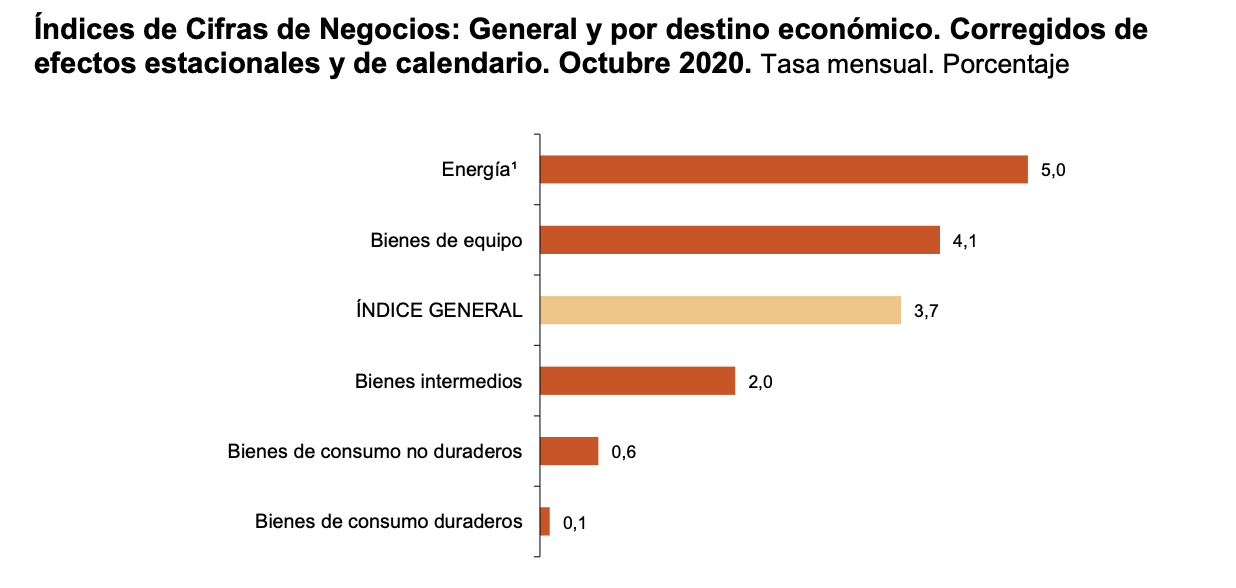 La variación mensual del Índice General de Cifras de Negocios en la Industria es del 3,7% si se eliminan los efectos estacionales y de calendario 2