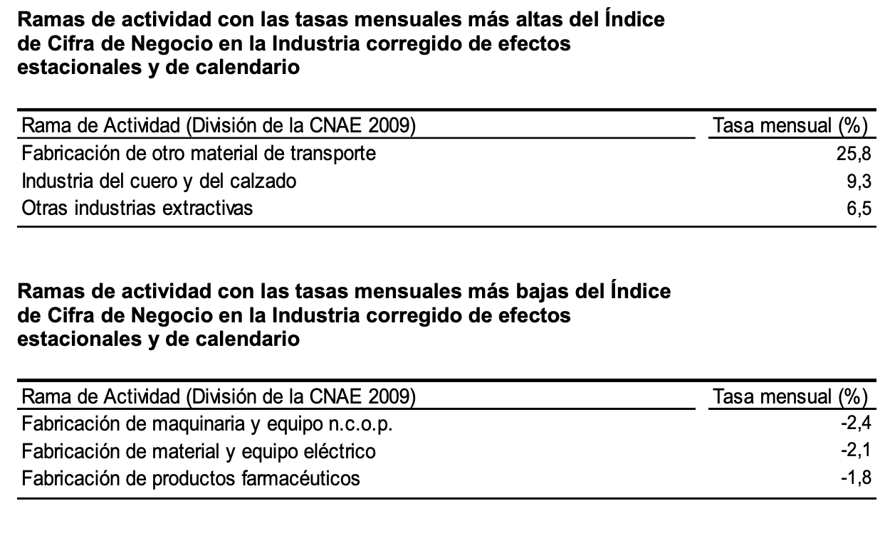 La variación mensual del Índice General de Cifras de Negocios en la Industria es del 3,7% si se eliminan los efectos estacionales y de calendario 3