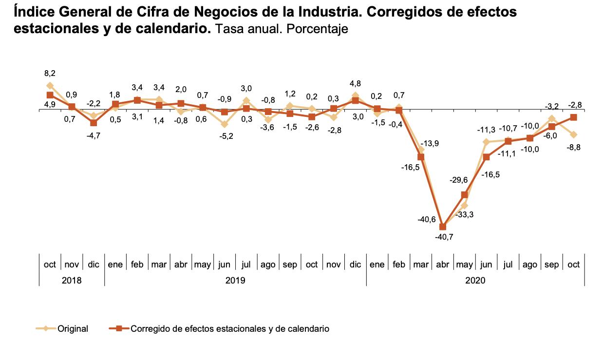 La variación mensual del Índice General de Cifras de Negocios en la Industria es del 3,7% si se eliminan los efectos estacionales y de calendario 4