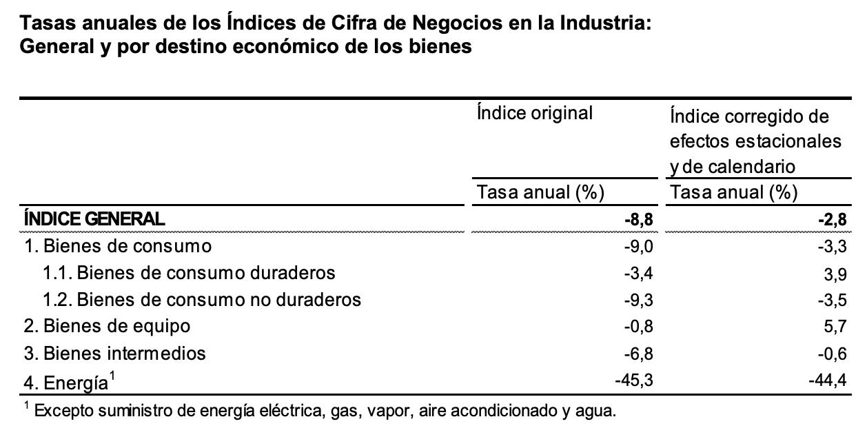 La variación mensual del Índice General de Cifras de Negocios en la Industria es del 3,7% si se eliminan los efectos estacionales y de calendario 5