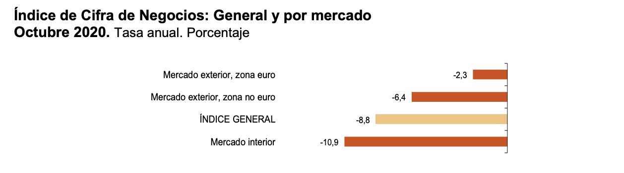 La variación mensual del Índice General de Cifras de Negocios en la Industria es del 3,7% si se eliminan los efectos estacionales y de calendario 6