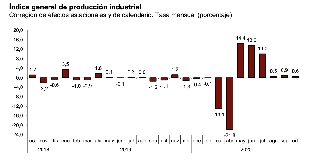 La variación mensual del Índice de Producción Industrial es del 0,6% si se eliminan los efectos estacionales y de calendario 1