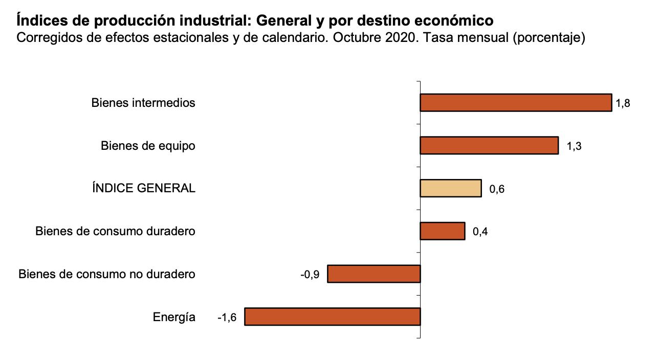 La variación mensual del Índice de Producción Industrial es del 0,6% si se eliminan los efectos estacionales y de calendario 2
