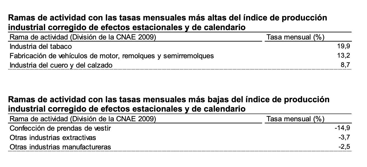 La variación mensual del Índice de Producción Industrial es del 0,6% si se eliminan los efectos estacionales y de calendario 3