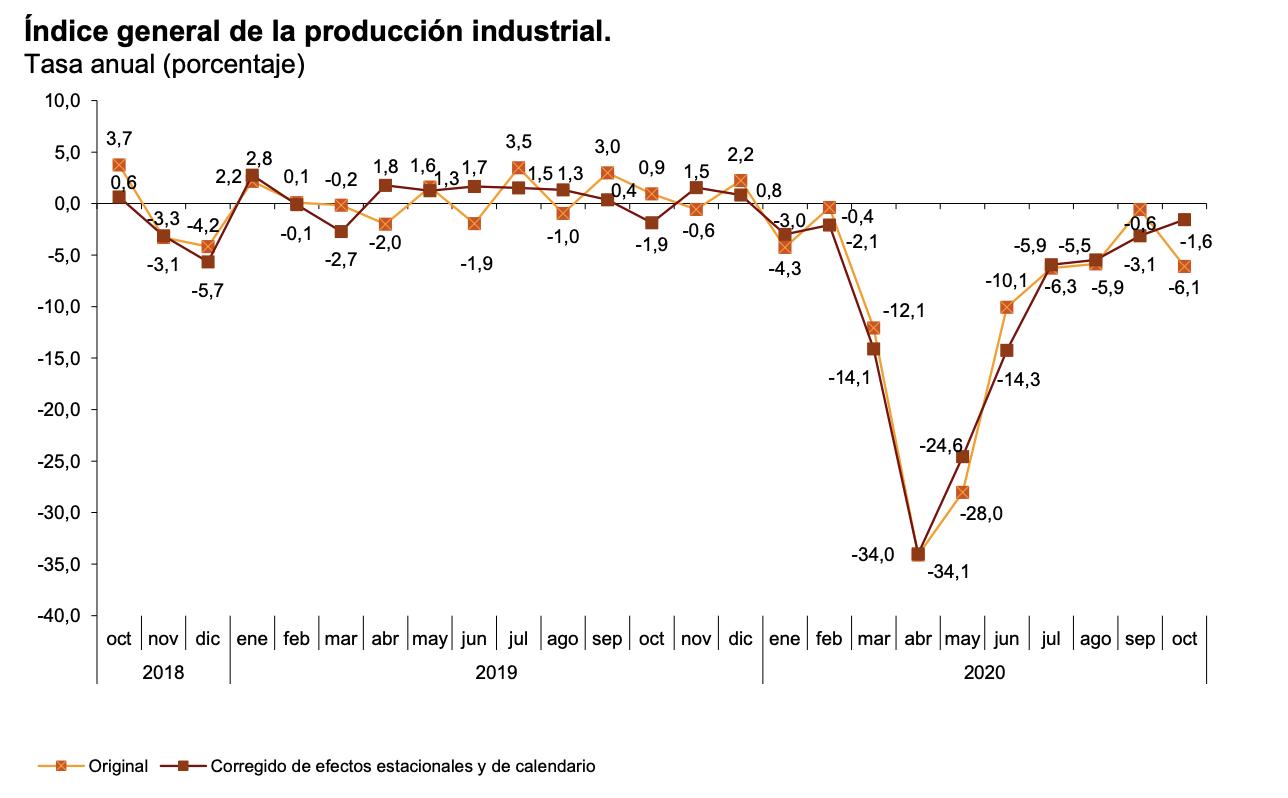 La variación mensual del Índice de Producción Industrial es del 0,6% si se eliminan los efectos estacionales y de calendario 4