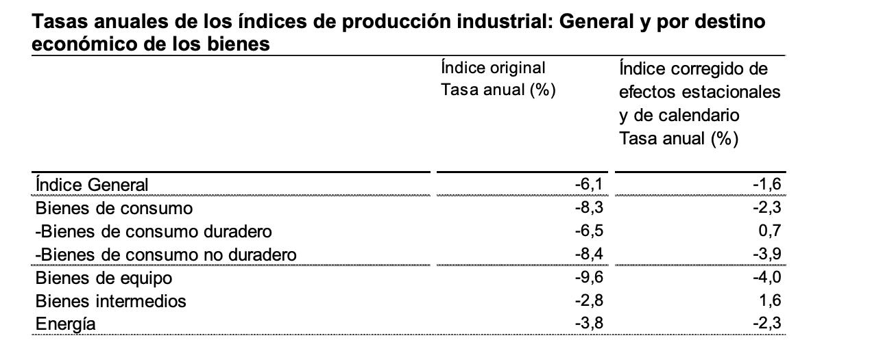 La variación mensual del Índice de Producción Industrial es del 0,6% si se eliminan los efectos estacionales y de calendario 5