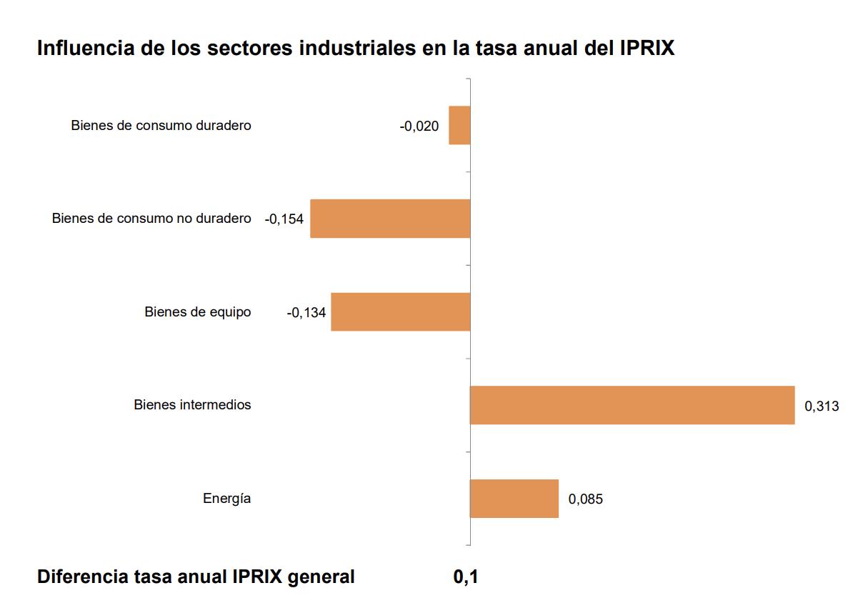 La tasa de variación anual del IPRIX se sitúa en el –1,6%, una décima por encima de la registrada en octubre 1