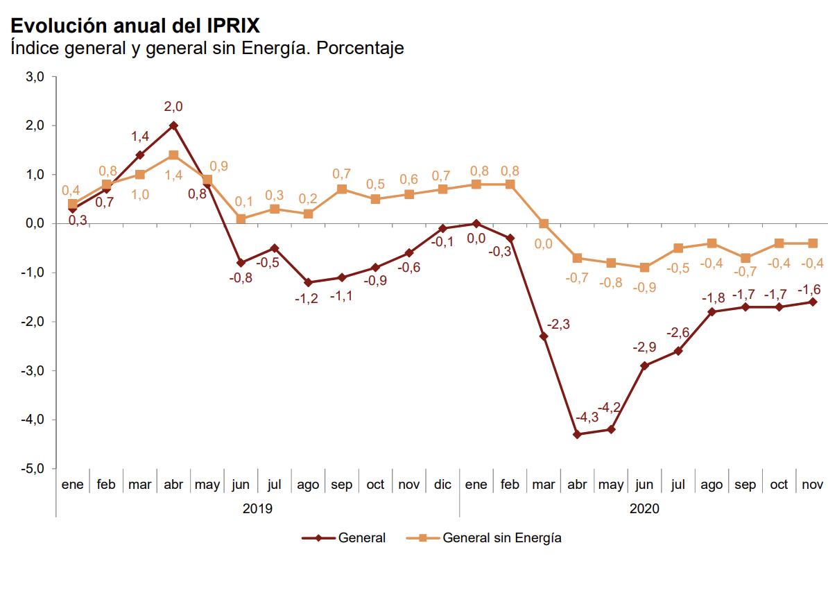 La tasa de variación anual del IPRIX se sitúa en el –1,6%, una décima por encima de la registrada en octubre 2