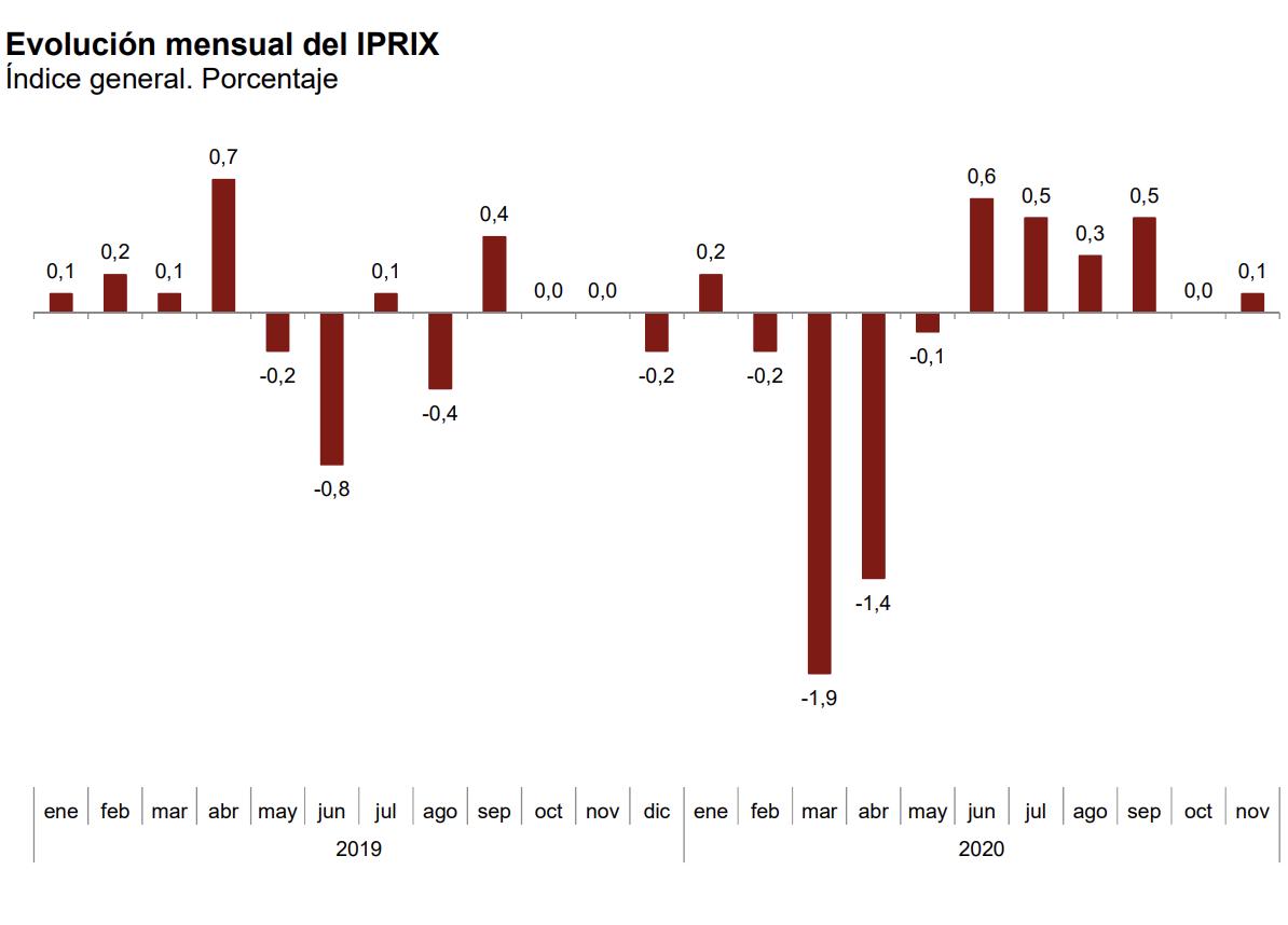 La tasa de variación anual del IPRIX se sitúa en el –1,6%, una décima por encima de la registrada en octubre 3