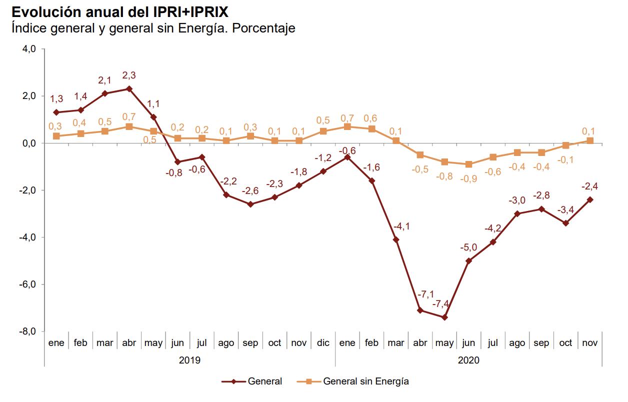 La tasa de variación anual del IPRIX se sitúa en el –1,6%, una décima por encima de la registrada en octubre 5