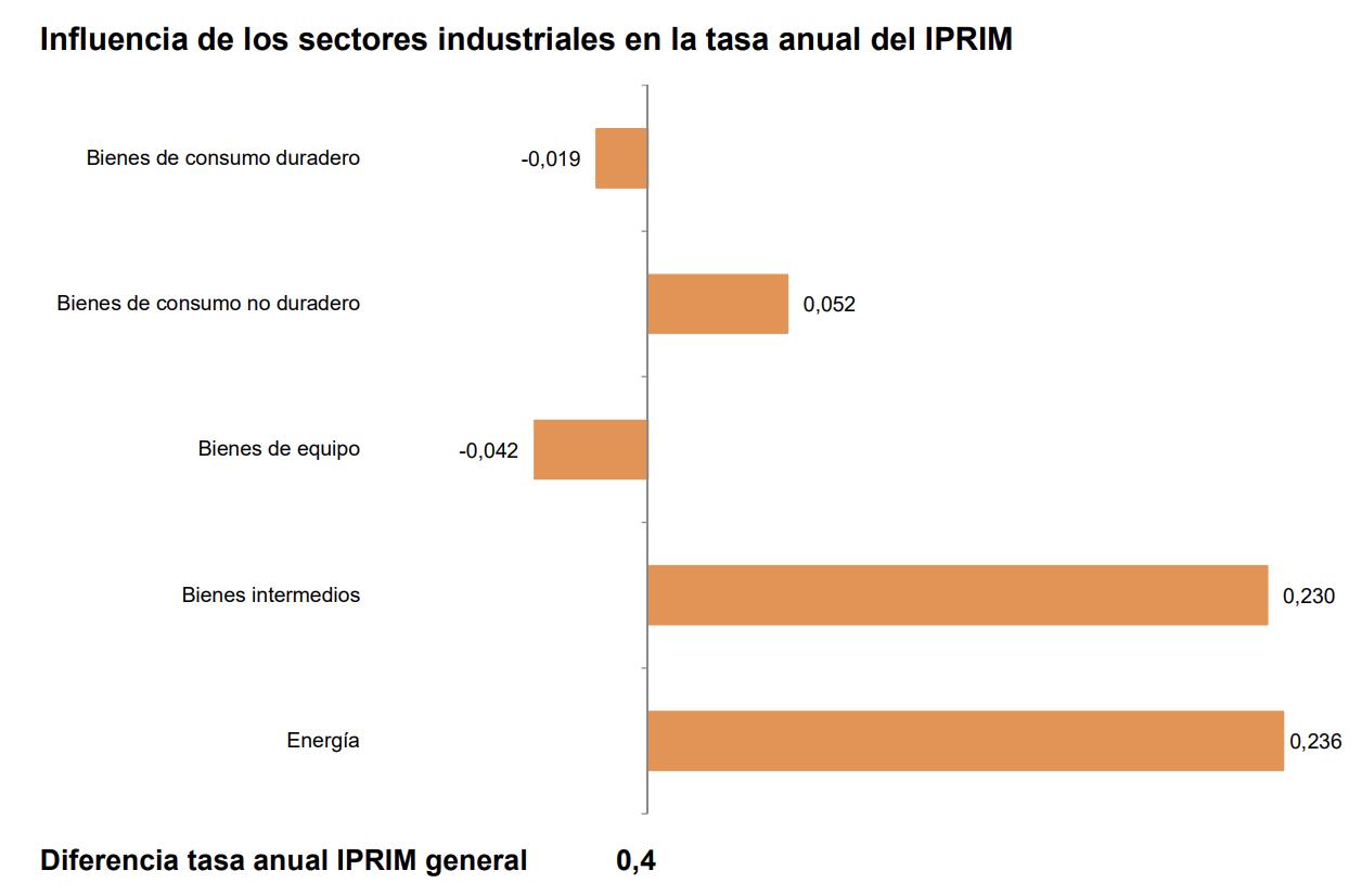 La tasa de variación anual del IPRIX se sitúa en el –1,6%, una décima por encima de la registrada en octubre 6