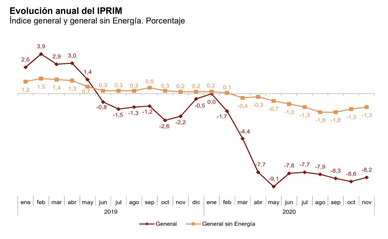 La tasa de variación anual del IPRIX se sitúa en el –1,6%, una décima por encima de la registrada en octubre 7