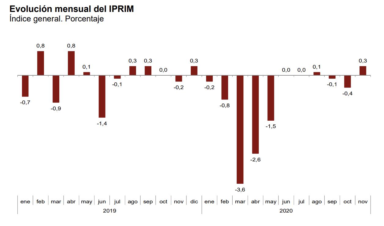 La tasa de variación anual del IPRIX se sitúa en el –1,6%, una décima por encima de la registrada en octubre 8