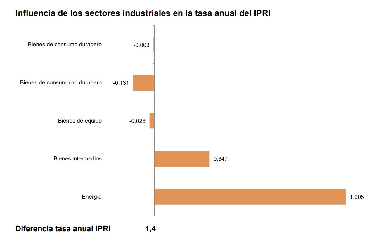 La variación anual del Índice de Precios Industriales aumenta casi un punto y medio, hasta el –1,4%