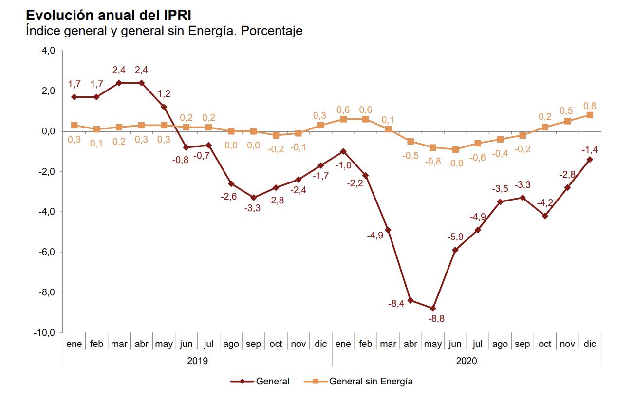 La variación anual del Índice de Precios Industriales aumenta casi un punto y medio, hasta el –1,4% 2