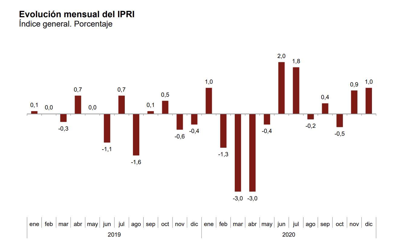 La variación anual del Índice de Precios Industriales aumenta casi un punto y medio, hasta el –1,4% 3