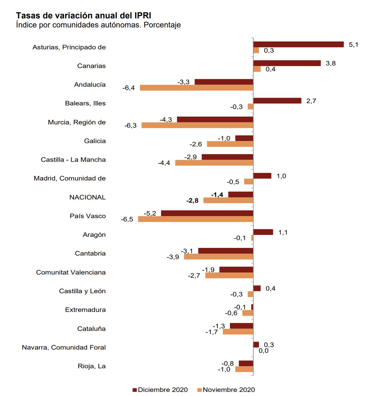 La variación anual del Índice de Precios Industriales aumenta casi un punto y medio, hasta el –1,4% 5