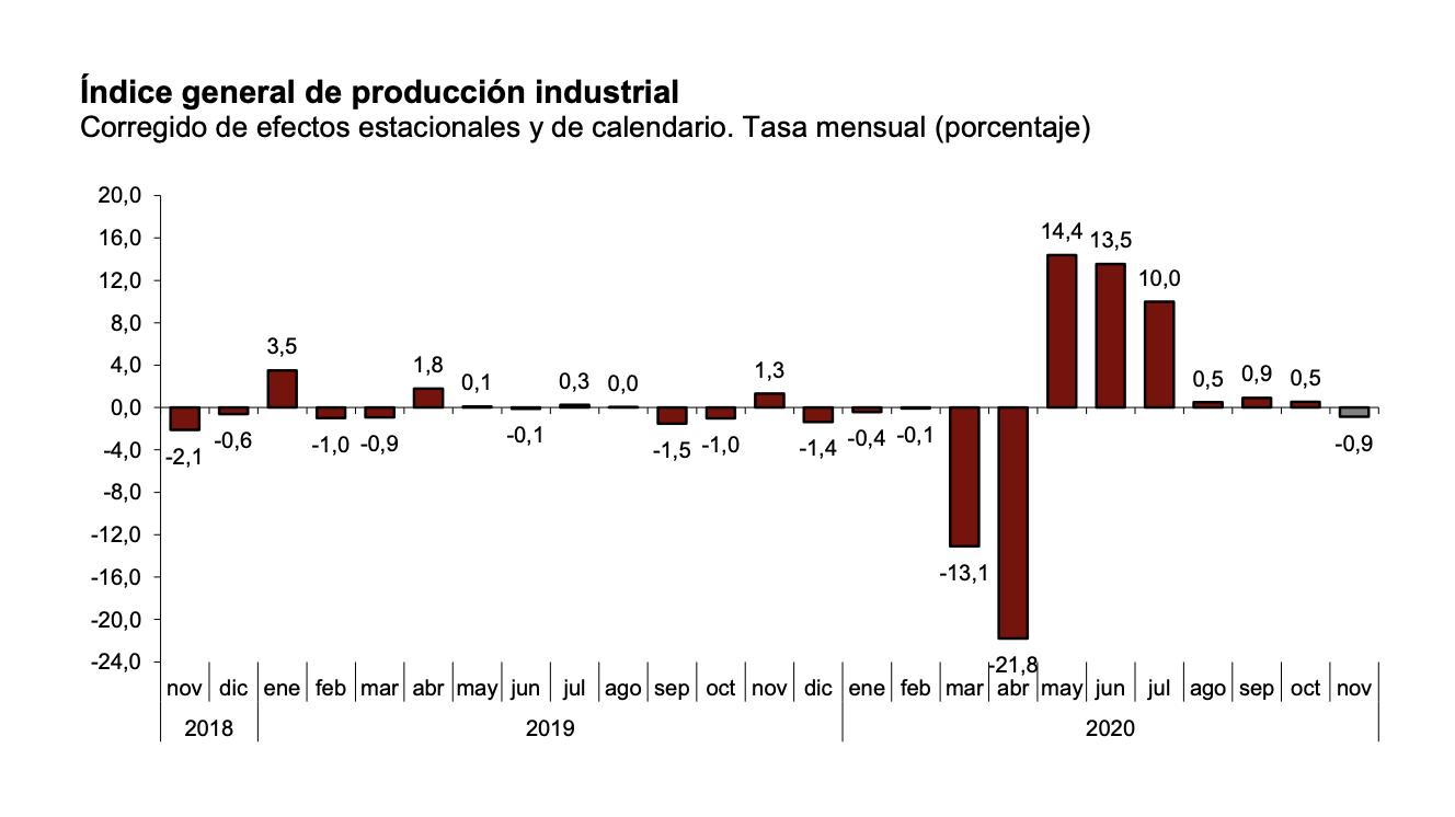 La variación mensual del Índice de Producción Industrial es del −0,9% si se eliminan los efectos estacionales y de calendario 1