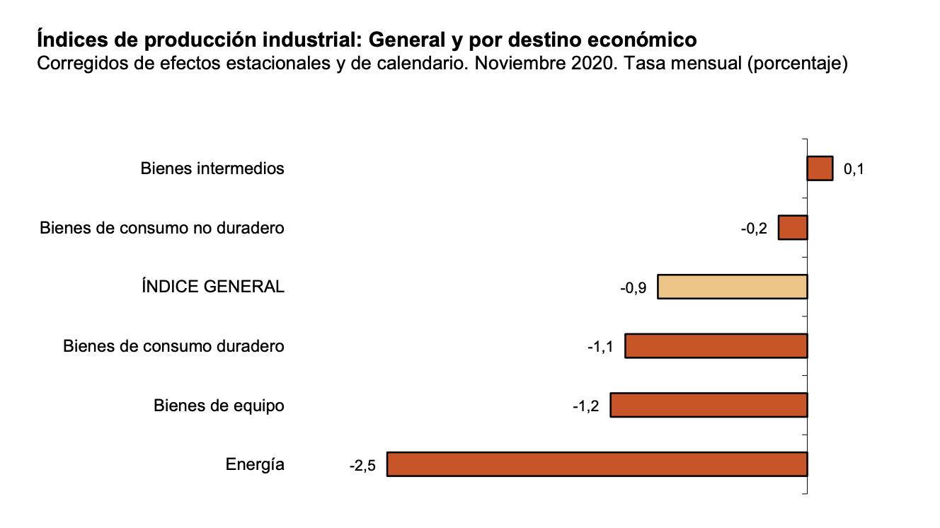 La variación mensual del Índice de Producción Industrial es del −0,9% si se eliminan los efectos estacionales y de calendario 2