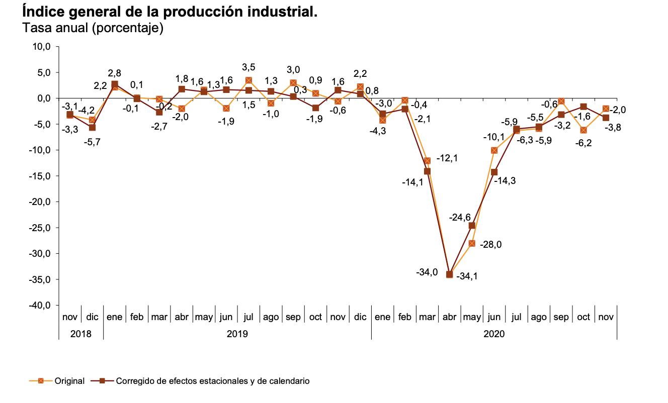 La variación mensual del Índice de Producción Industrial es del −0,9% si se eliminan los efectos estacionales y de calendario 4