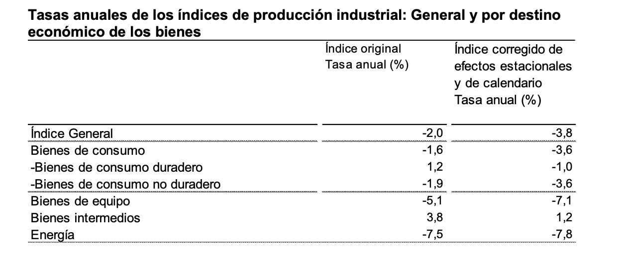 La variación mensual del Índice de Producción Industrial es del −0,9% si se eliminan los efectos estacionales y de calendario 5