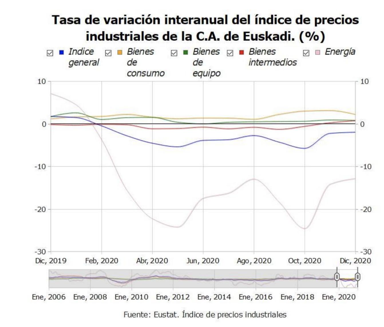 Los precios industriales de Euskadi suben un 0,6% en el mes de diciembre de 2020 en relación al mes anterior 1