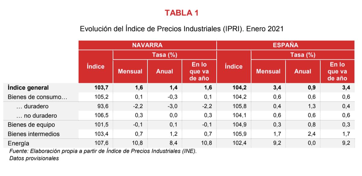 El Indice de Precios Industriales registra una variacion interanual del 1,4% 2