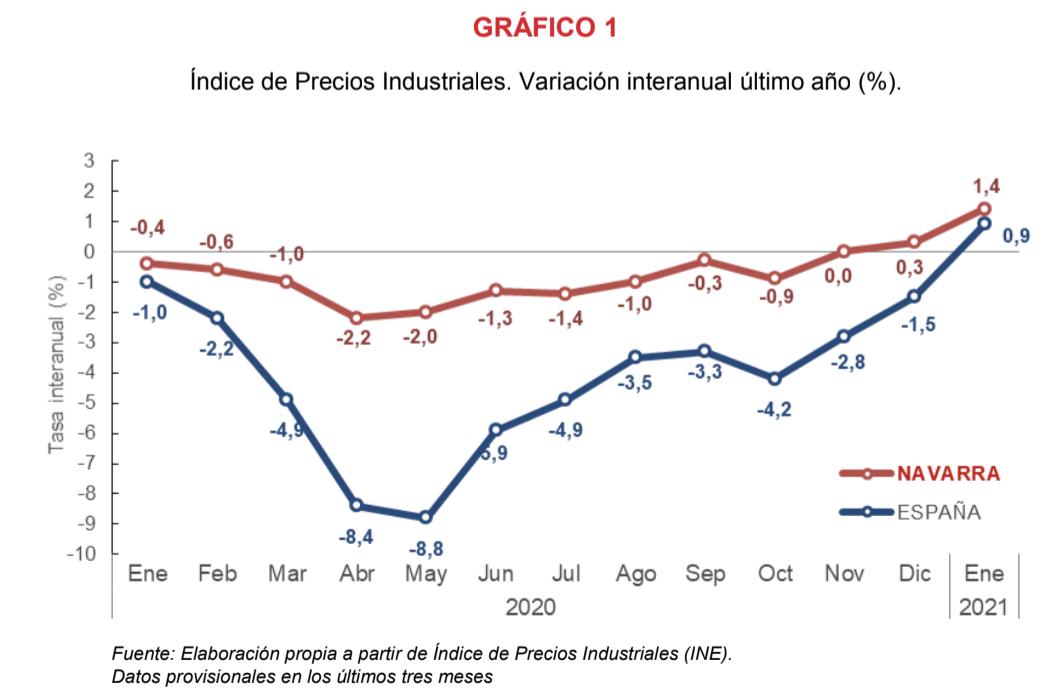 El Indice de Precios Industriales registra una variacion interanual del 1,4% 1