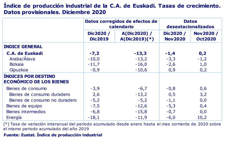 Euskadi reduce su actividad industrial en un 13,3% en el conjunto del año 2020 2