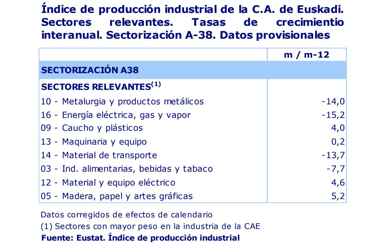 Euskadi reduce su actividad industrial en un 13,3% en el conjunto del año 2020 3