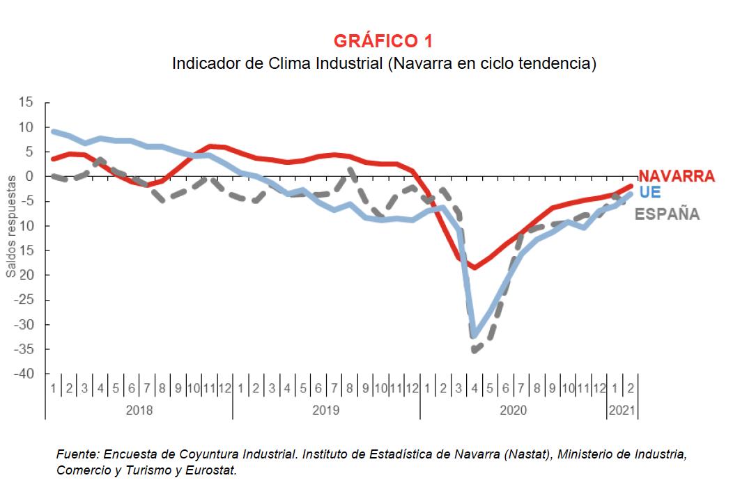 La confianza empresarial sobre la actividad industrial de Navarra refleja opiniones mas optimistas en febrero 1